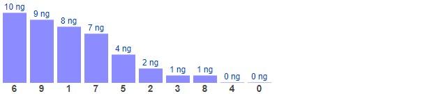 Dự đoán XSMB thứ 2 ngày 22/3/2021 - Thống kê XSMB hôm nay