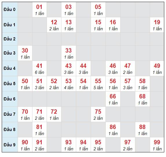 Dự đoán XSMB thứ 5 ngày 22/4/2021 - Thống kê XSMB hôm nay