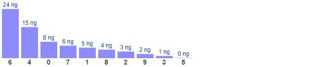 Dự đoán XSMB thứ 7 ngày 22/5/2021 - Thống kê XSMB hôm nay