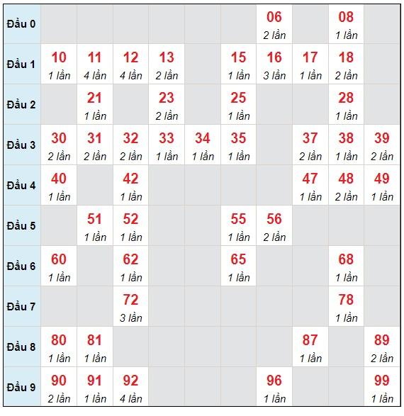 Dự đoán XSMB thứ 3 ngày 22/6/2021 - Thống kê XSMB hôm nay