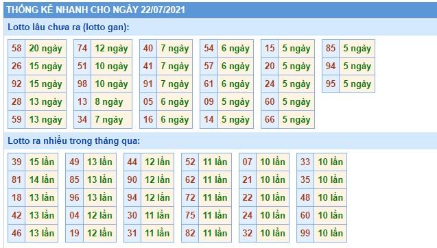 Dự đoán XSMB thứ 5 ngày 22/7/2021 - Thống kê XSMB hôm nay