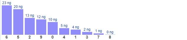 Dự đoán XSMB thứ 3 ngày 23/2/2021 - Thống kê XSMB hôm nay