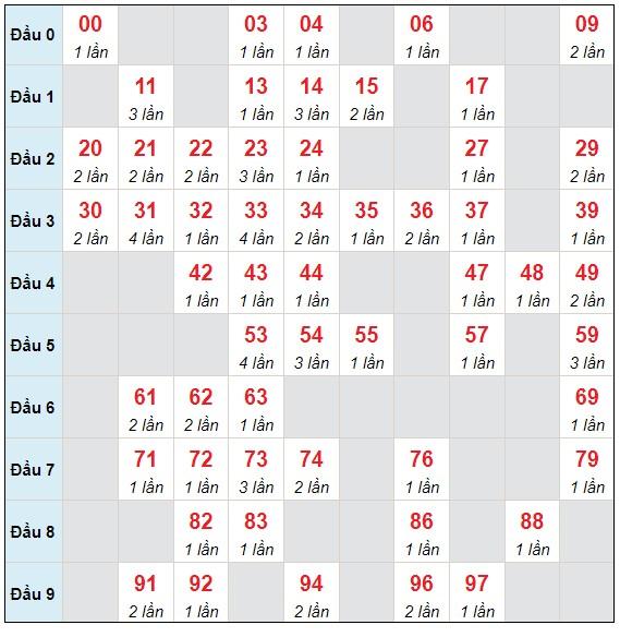 Dự đoán XSMB thứ 6 ngày 23/7/2021 - Thống kê XSMB hôm nay