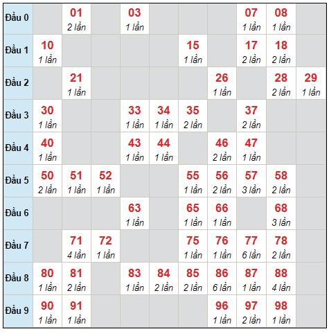 Dự đoán XSMB thứ 2 ngày 23/8/2021 - Thống kê XSMB hôm nay