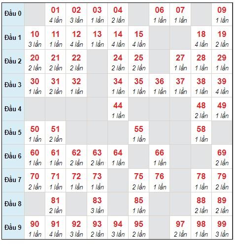Dự đoán XSMB thứ 5 ngày 23/9/2021 - Thống kê XSMB hôm nay