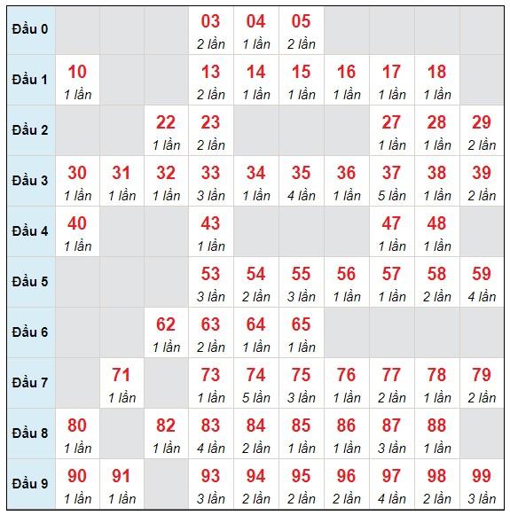 Dự đoán XSMB thứ 2 ngày 24/5/2021 - Thống kê XSMB hôm nay
