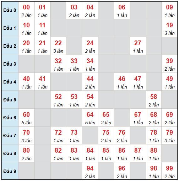 Dự đoán XSMB thứ 7 ngày 24/7/2021 - Thống kê XSMB hôm nay