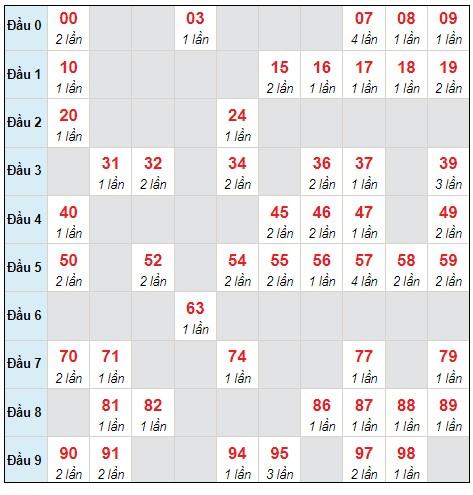 Dự đoán XSMB thứ 6 ngày 24/9/2021 - Thống kê XSMB hôm nay