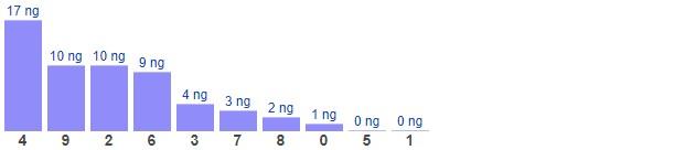 Dự đoán XSMB thứ 5 ngày 25/2/2021 - Thống kê XSMB hôm nay