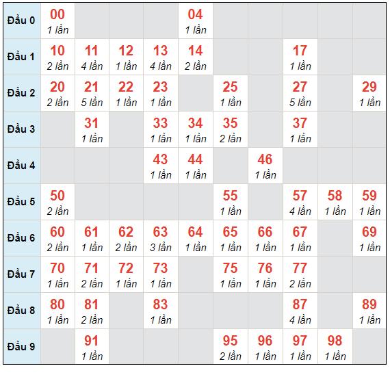 Dự đoán XSMB chủ nhật ngày 25/4/2021 - Thống kê XSMB hôm nay