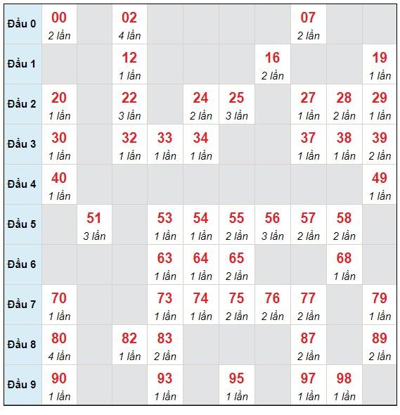 Dự đoán XSMB thứ 3 ngày 25/5/2021 - Thống kê XSMB hôm nay