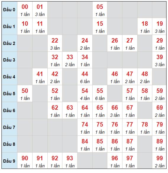 Dự đoán XSMB chủ nhật ngày 25/7/2021 - Thống kê XSMB hôm nay