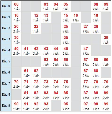 Dự đoán XSMB thứ 5 ngày 26/8/2021 - Thống kê XSMB hôm nay