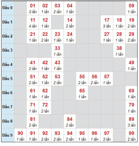 Dự đoán XSMB chủ nhật ngày 26/9/2021 - Thống kê XSMB hôm nay