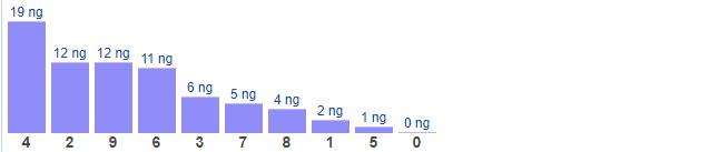 Dự đoán XSMB thứ 7 ngày 27/2/2021 - Thống kê XSMB hôm nay