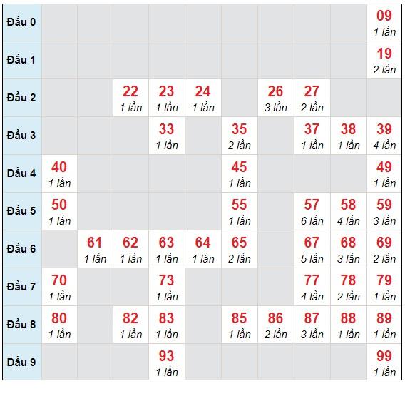 Dự đoán XSMB thứ 7 ngày 27/3/2021 - Thống kê XSMB hôm nay