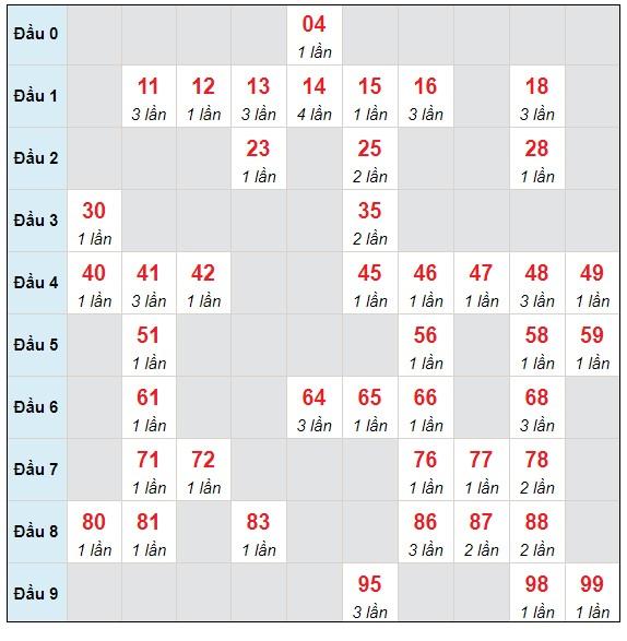 Dự đoán XSMB thứ 3 ngày 27/4/2021 - Thống kê XSMB hôm nay
