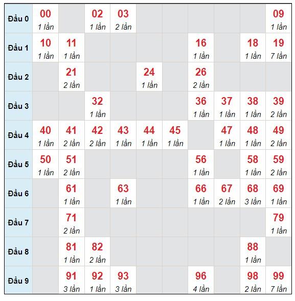 Dự đoán XSMB chủ nhật ngày 27/6/2021 - Thống kê XSMB hôm nay