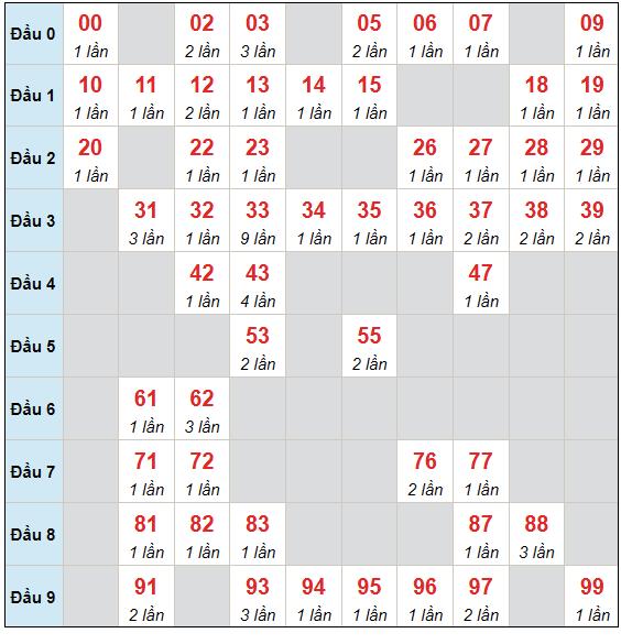 Dự đoán XSMB thứ 3 ngày 27/7/2021 - Thống kê XSMB hôm nay