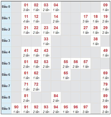 Dự đoán XSMB thứ 2 ngày 27/9/2021 - Thống kê XSMB hôm nay
