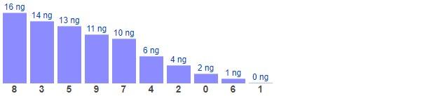 Dự đoán XSMB chủ nhật ngày 28/3/2021 - Thống kê XSMB hôm nay
