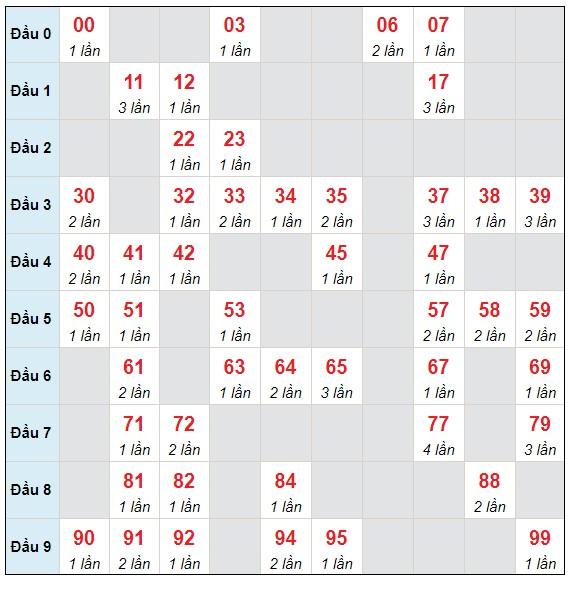 Dự đoán XSMB thứ 4 ngày 28/4/2021 - Thống kê XSMB hôm nay