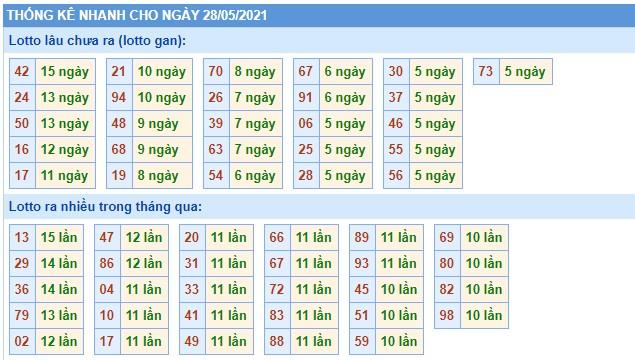 Dự đoán XSMB thứ 6 ngày 28/5/2021 - Thống kê XSMB hôm nay