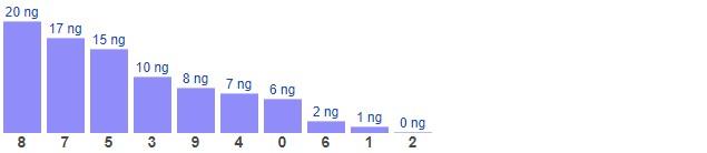 Dự đoán XSMB thứ 6 ngày 29/1/2021 - Thống kê XSMB hôm nay