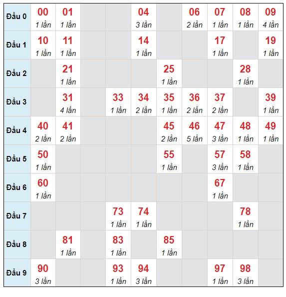 Dự đoán XSMB thứ 5 ngày 29/4/2021 - Thống kê XSMB hôm nay