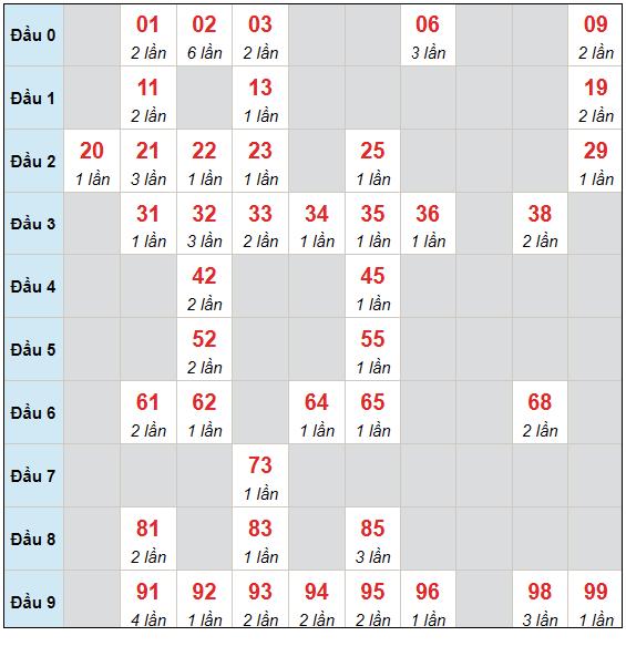 Dự đoán XSMB thứ 5 ngày 29/7/2021 - Thống kê XSMB hôm nay