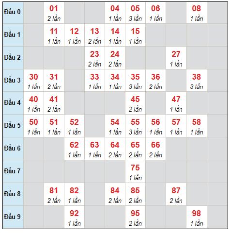 Dự đoán XSMB chủ nhật ngày 29/8/2021 - Thống kê XSMB hôm nay