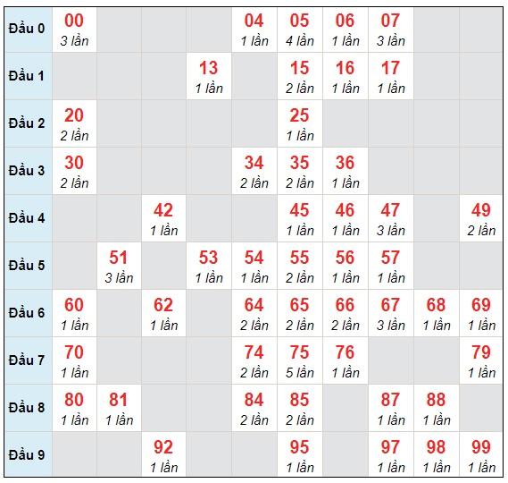 Dự đoán XSMB thứ 4 ngày 3/2/2021 - Thống kê XSMB hôm nay