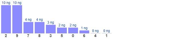 Dự đoán XSMB thứ 5 ngày 3/6/2021 - Thống kê XSMB hôm nay