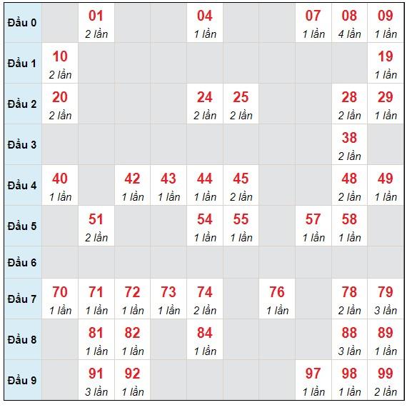 Dự đoán XSMB thứ 7 ngày 3/7/2021 - Thống kê XSMB hôm nay