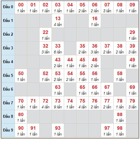 Dự đoán XSMB thứ 6 ngày 3/9/2021 - Thống kê XSMB hôm nay