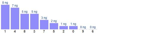 Dự đoán XSMB thứ 7 ngày 30/1/2021 - Thống kê XSMB hôm nay
