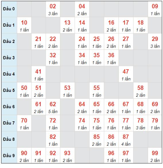 Dự đoán XSMB thứ 6 ngày 30/4/2021 - Thống kê XSMB hôm nay