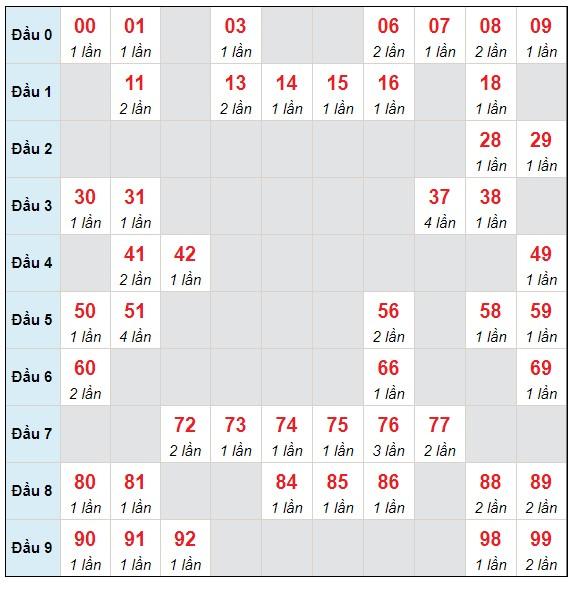 Dự đoán XSMB thứ 2 ngày 31/5/2021 - Thống kê XSMB hôm nay
