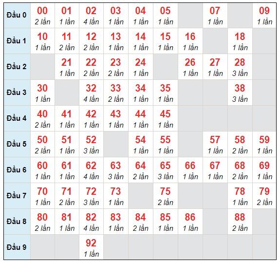 Dự đoán XSMB thứ 5 ngày 4/2/2021 - Thống kê XSMB hôm nay