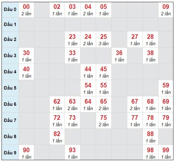 Dự đoán XSMB thứ 5 ngày 4/3/2021 - Thống kê XSMB hôm nay