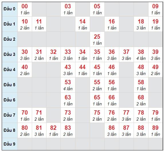 Dự đoán XSMB chủ nhật ngày 4/4/2021 - Thống kê XSMB hôm nay