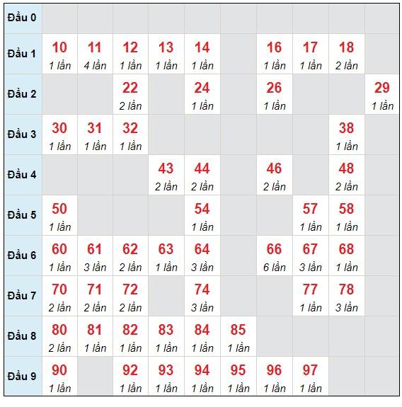 Dự đoán XSMB thứ 3 ngày 4/5/2021 - Thống kê XSMB hôm nay
