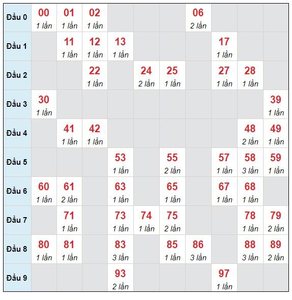 Dự đoán XSMB thứ 6 ngày 4/6/2021 - Thống kê XSMB hôm nay
