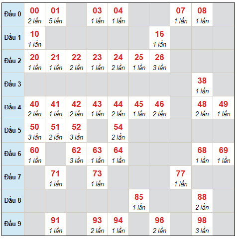 Dự đoán XSMB thứ 7 ngày 4/9/2021 - Thống kê XSMB hôm nay