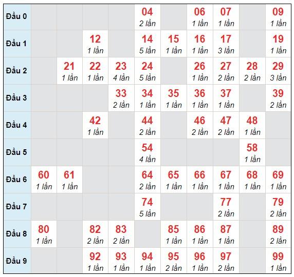Dự đoán XSMB thứ 6 ngày 5/2/2021 - Thống kê XSMB hôm nay