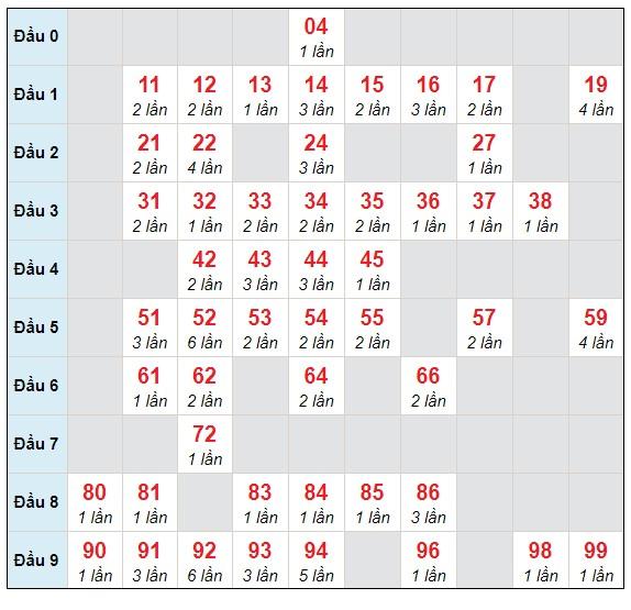 Dự đoán XSMB thứ 2 ngày 5/4/2021 - Thống kê XSMB hôm nay