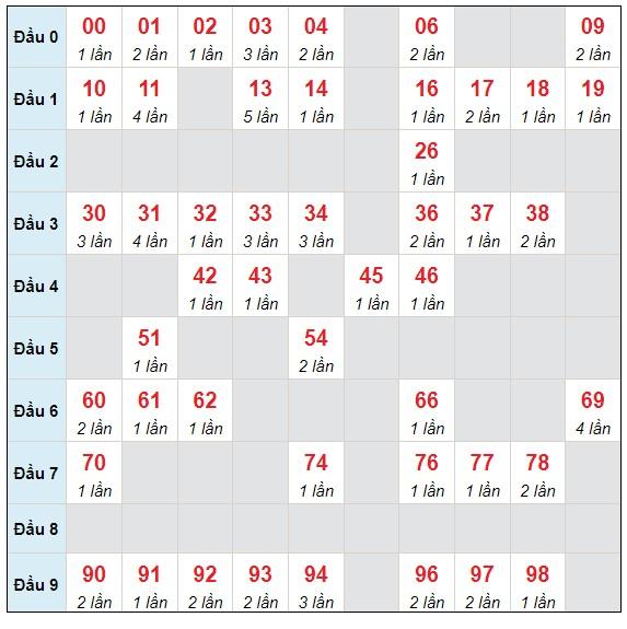 Dự đoán XSMB thứ 2 ngày 5/7/2021 - Thống kê XSMB hôm nay