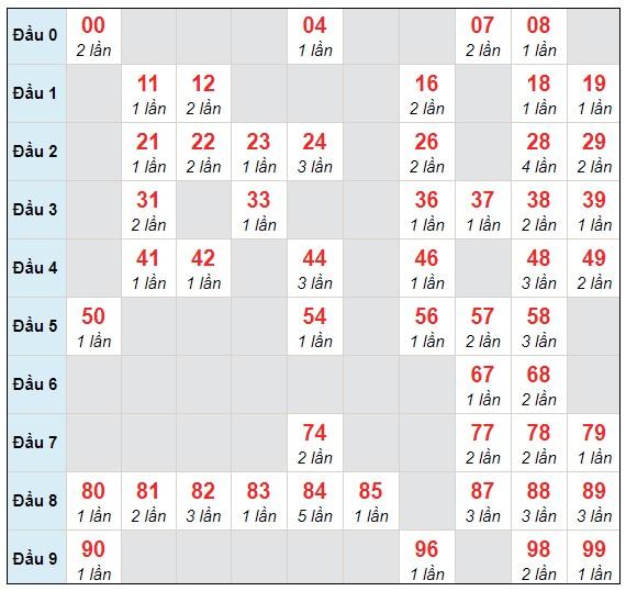Dự đoán XSMB thứ 7 ngày 6/2/2021 - Thống kê XSMB hôm nay