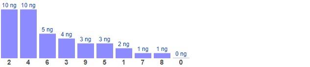Dự đoán XSMB thứ 3 ngày 6/4/2021 - Thống kê XSMB hôm nay