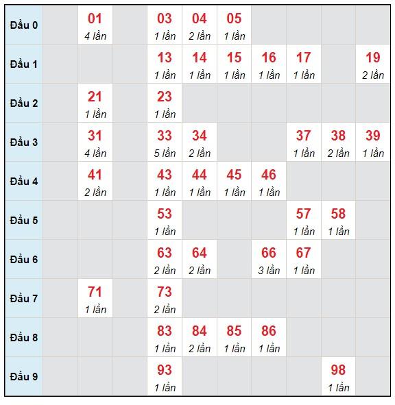 Dự đoán XSMB chủ nhật ngày 6/6/2021 - Thống kê XSMB hôm nay